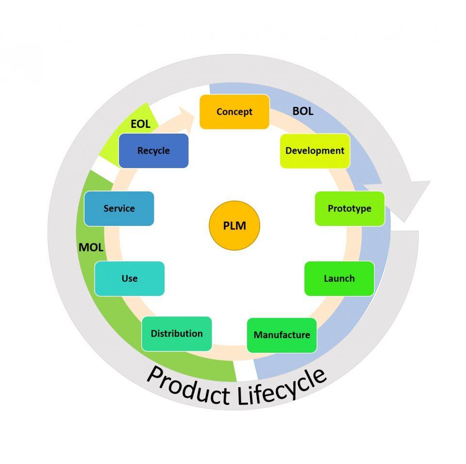 install diagram product life cycle adalah