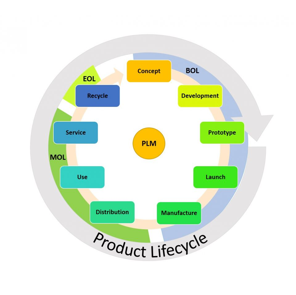 Ultimate Product Life Cycle Management Guide Smartsheet