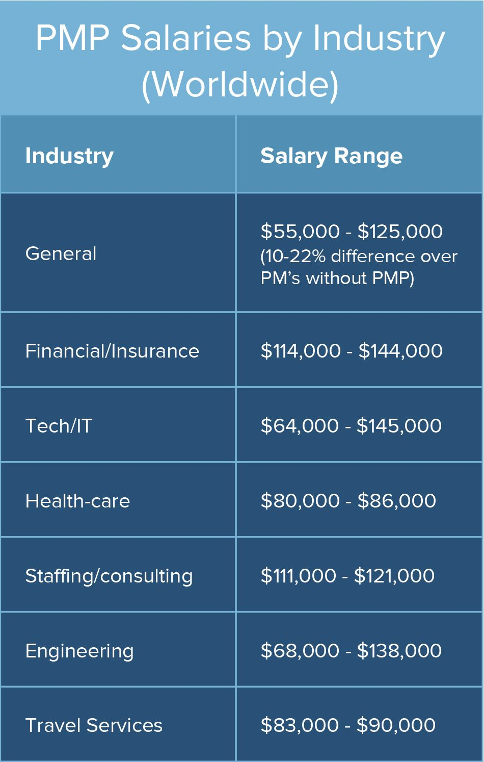2017 comparison of pmp salary sources and surveys smartsheet the second chart supplied in the pmi 2015 annual report breaks out non pmp project manager salary ranges vs pmp project manager salary ranges xflitez Choice Image