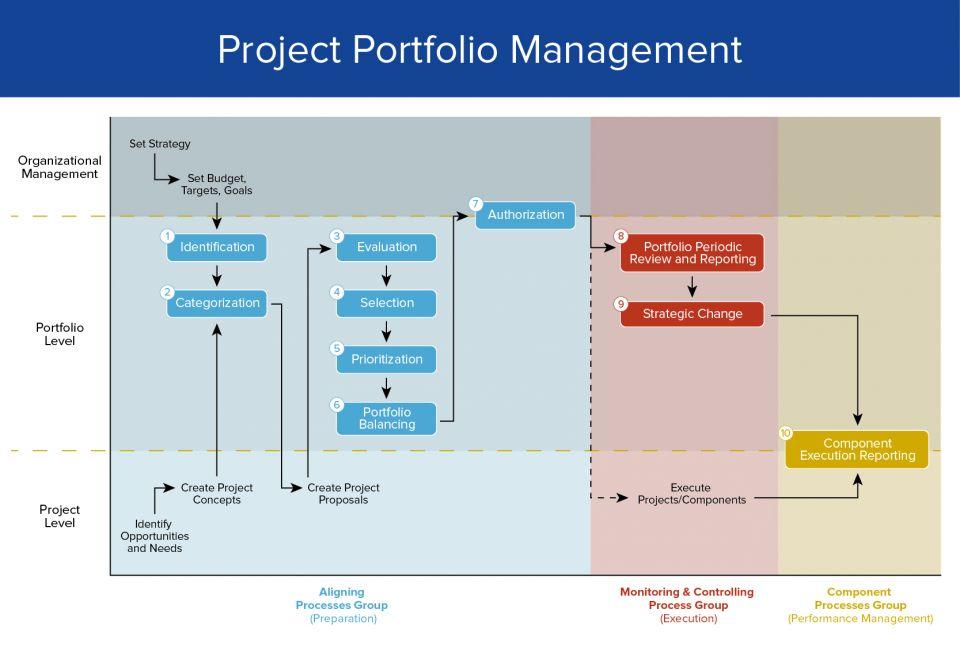 project portfolio management diagram wiring diagrams scematic