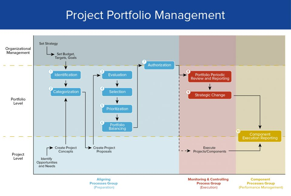 thorough and rigorous method of project categorization and prioritization Prioritization matrix criteria & method the prioritization matrix is a rigorous method and requires skill to use the six sigma approach to project selection.
