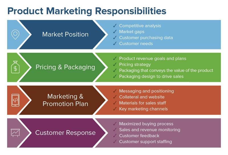 comprehensive guide to product marketing