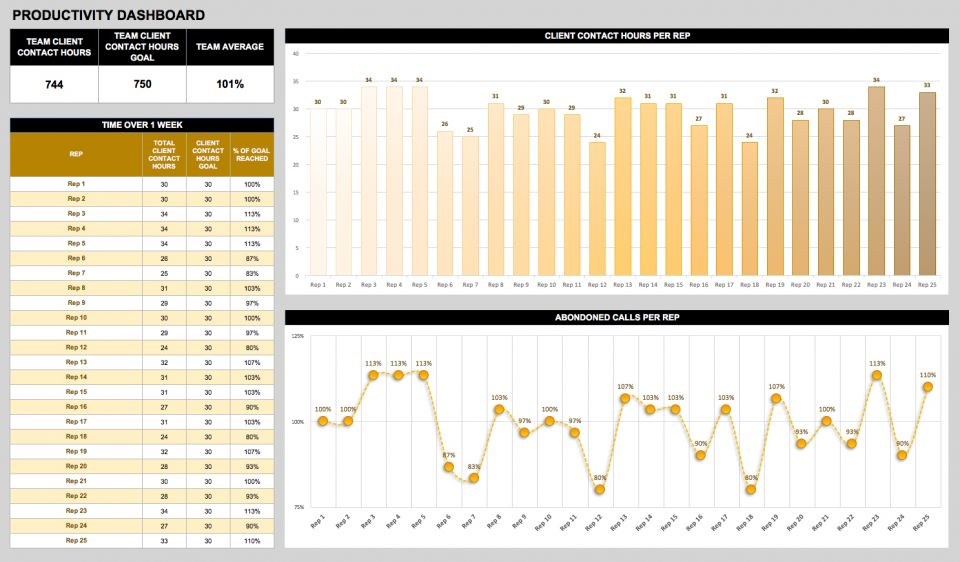 Creating Operations Dashboards Smartsheet - Quality dashboard template