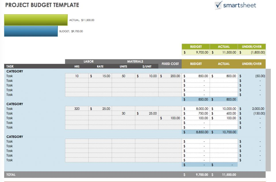 All the Best Business Budget Templates – Project Budget Template