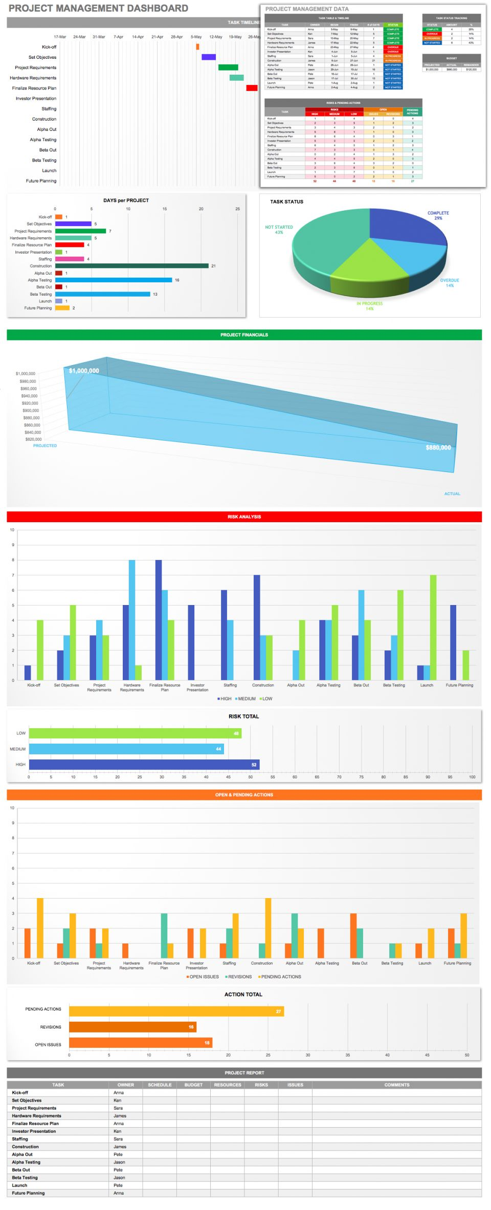 Free Excel Project Management Templates  Smartsheet