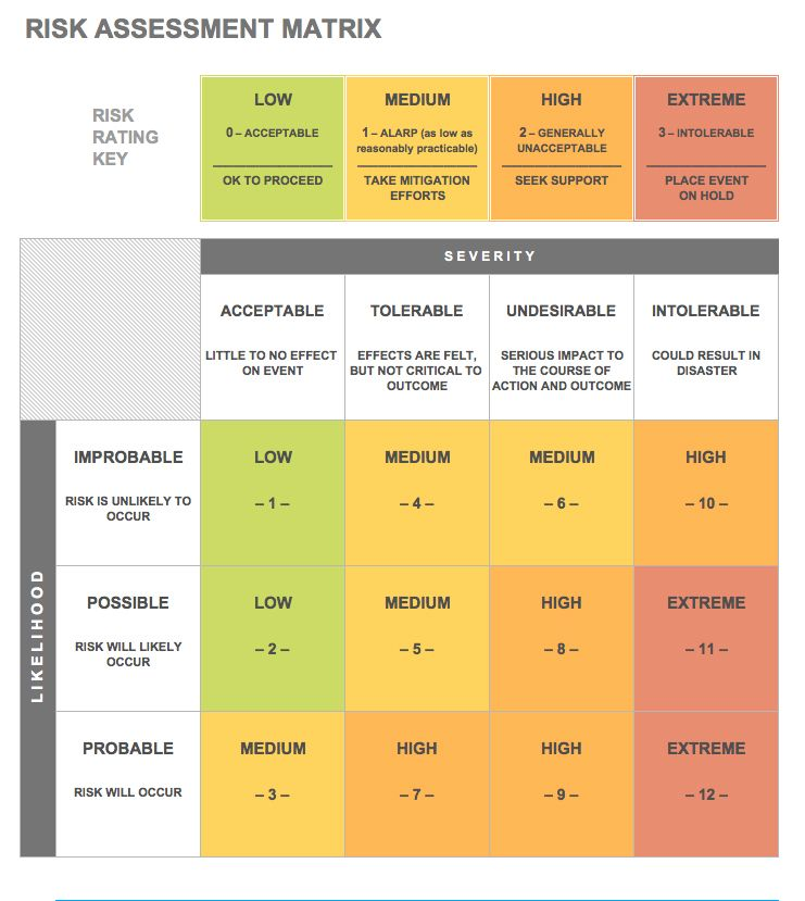 Risk Assessment Matrix Template  Process Risk Assessment Template