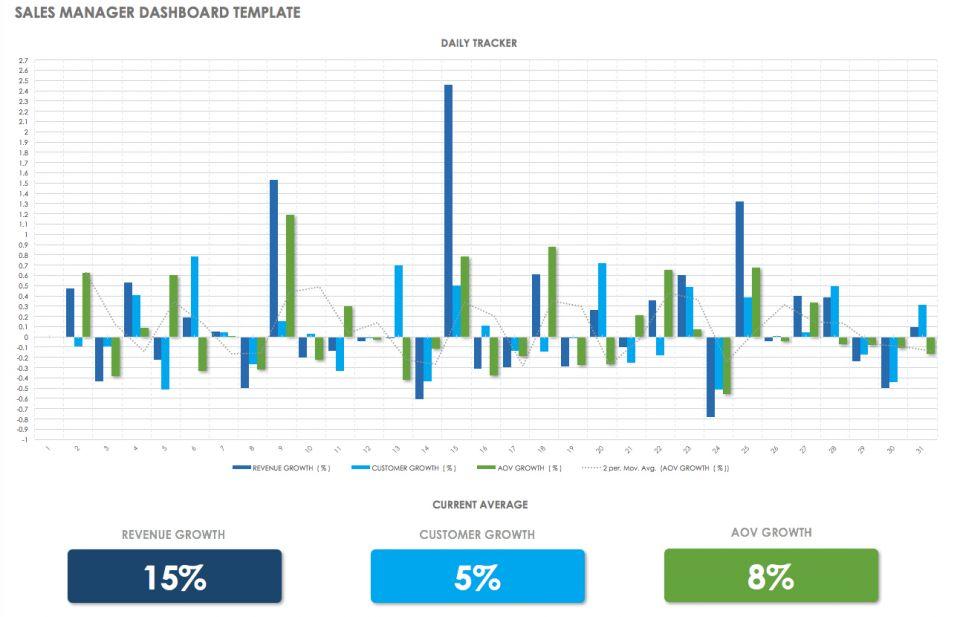 Sales Dashboard Templates And Examples Smartsheet