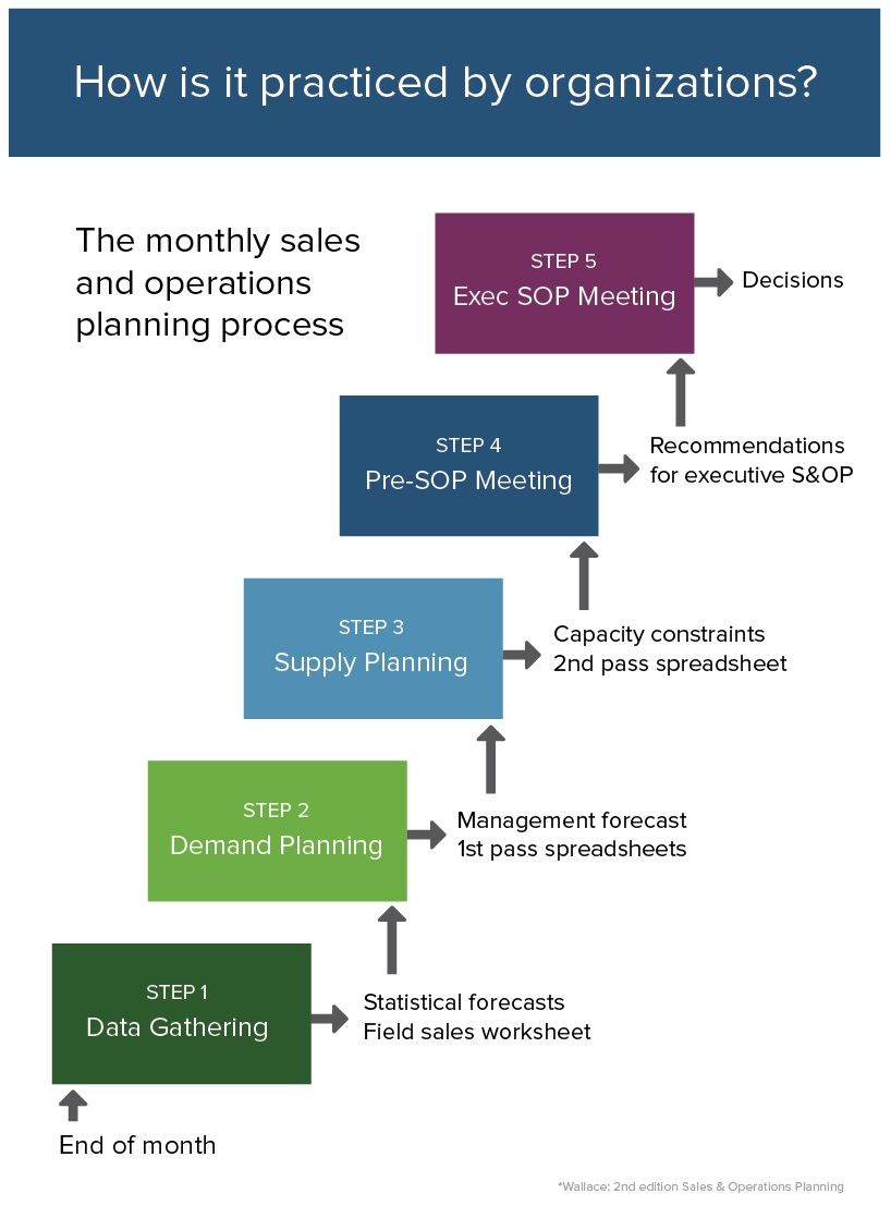Step By Step Practices For The Sales And Operation Process