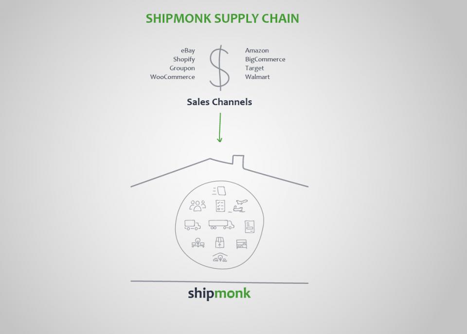 Shipmonk Supply Chain