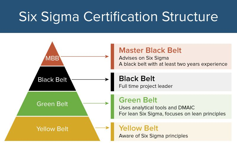 All About Six Sigma Certifications Smartsheet