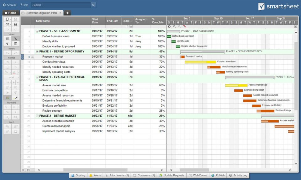Checklists and tools for software migration planning for Data migration strategy template