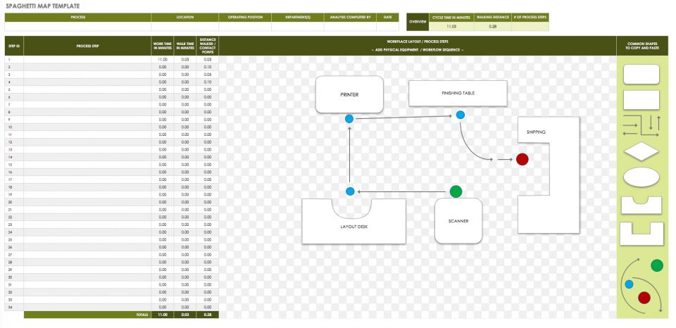 The complete guide to lean project management smartsheet download spaghetti map template fandeluxe Images