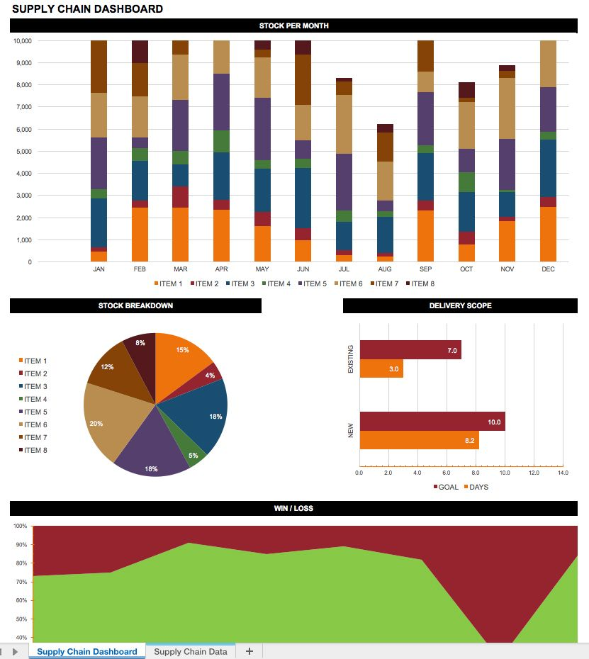 download supply chain dashboard template