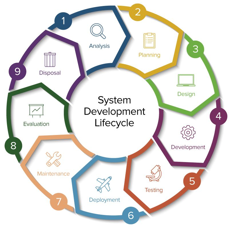 systems development life cycle Software development life cycle only looks at software components development planning, technical architecture, software quality testing and deployment of working software system development life cycle involves end-to-end people, process, software/technology deployment.