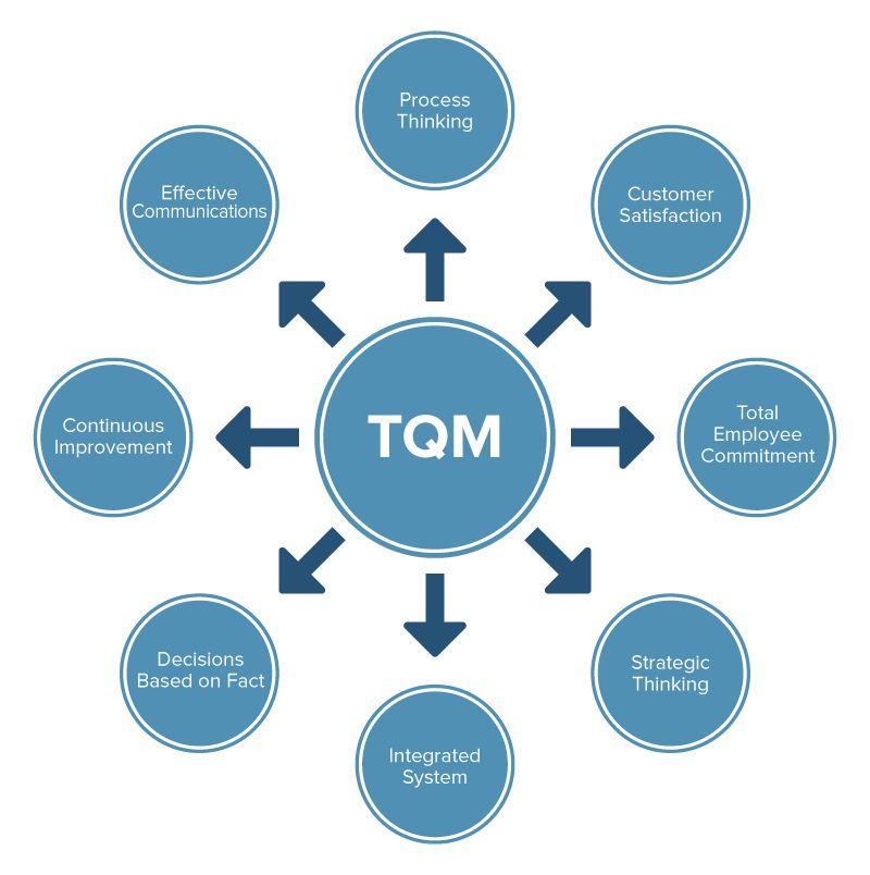 all about total quality management tqm smartsheet Electrical Work Estimates total quality management principles
