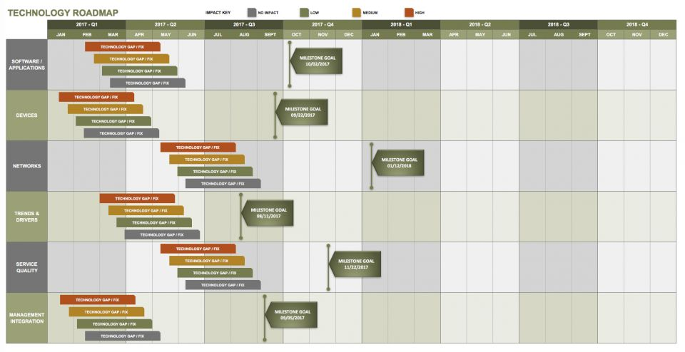 Use This Technology Roadmap Template For Migrating Or Updating Software  Systems, Planning The Development Of New Technology, Or Any Strategic IT  Project ...  Business Roadmap Template Free
