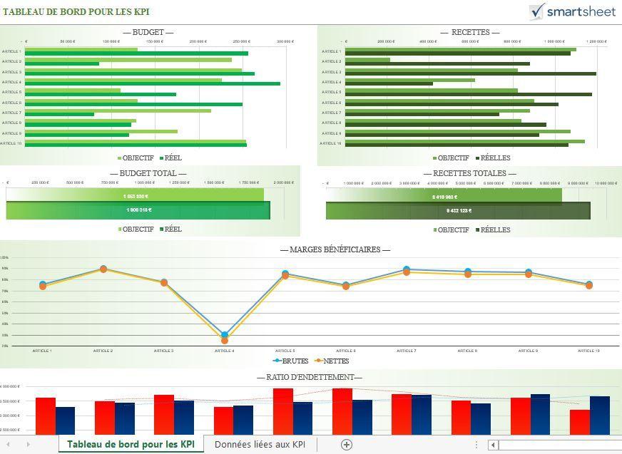 Modele De Tableau Bord Pour Les KPI