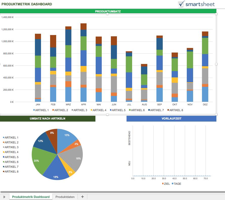 Kostenlose Excel Dashboard Vorlagen, vorgestellt von Smartsheet