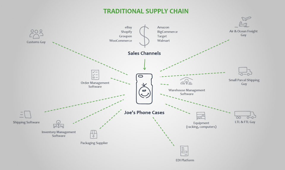 Integrated supply chain management horizontal and vertical smartsheet ccuart Gallery