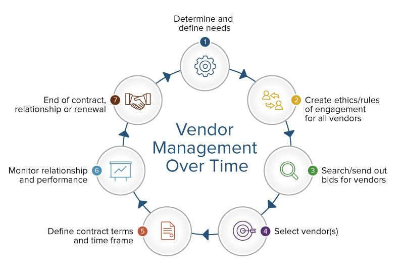 Definitive Guide To Vendor Risk Management Smartsheet