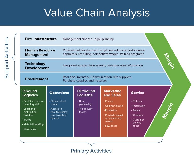 5 step value chain analysis for customers'
