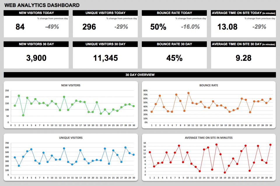 Creating Operations Dashboards Smartsheet - Daily dashboard template