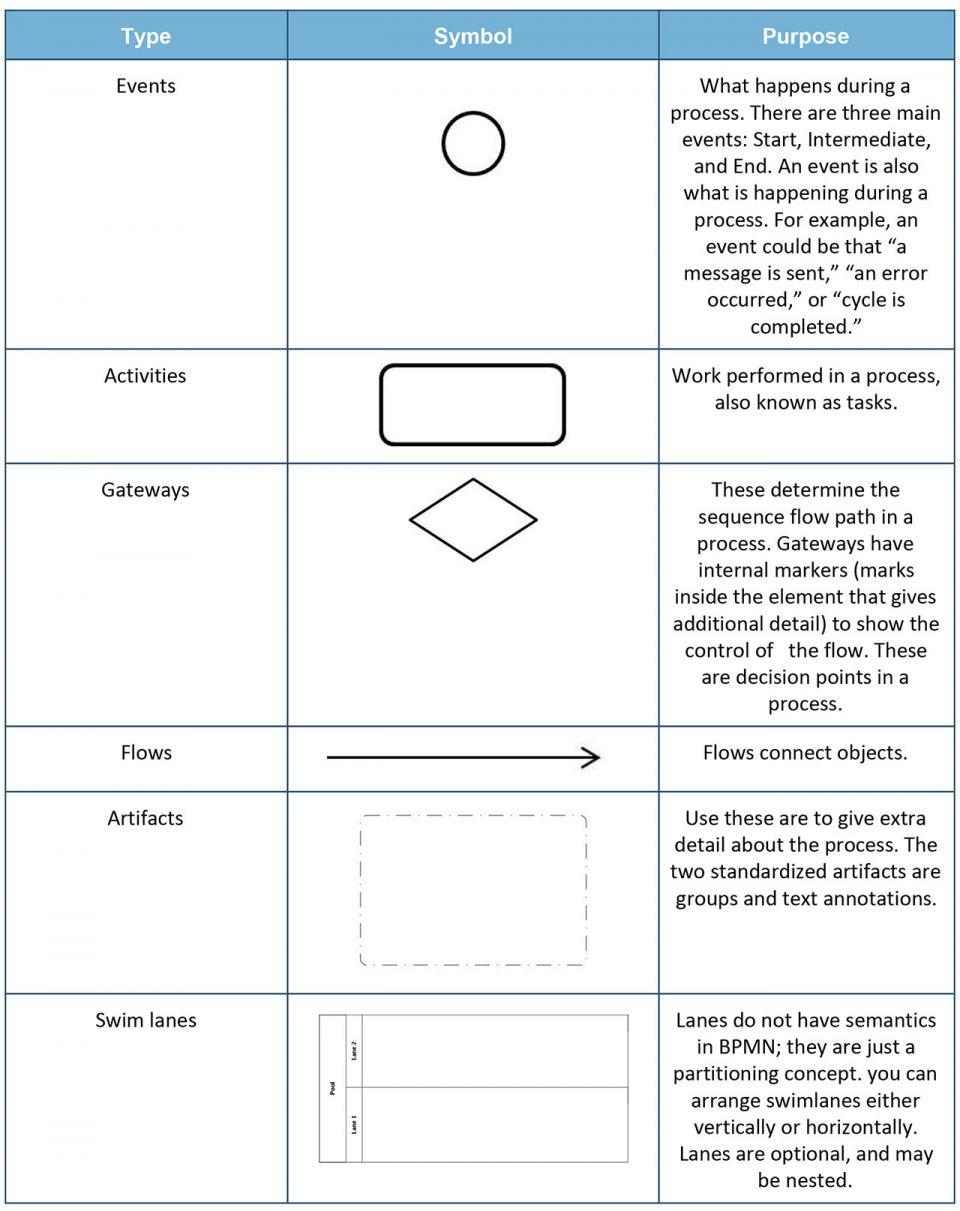 process flow diagram optional steps wiring diagram for light switch u2022 rh lomond tw Engineering Process Flow Diagram Manufacturing Process Flow Diagram