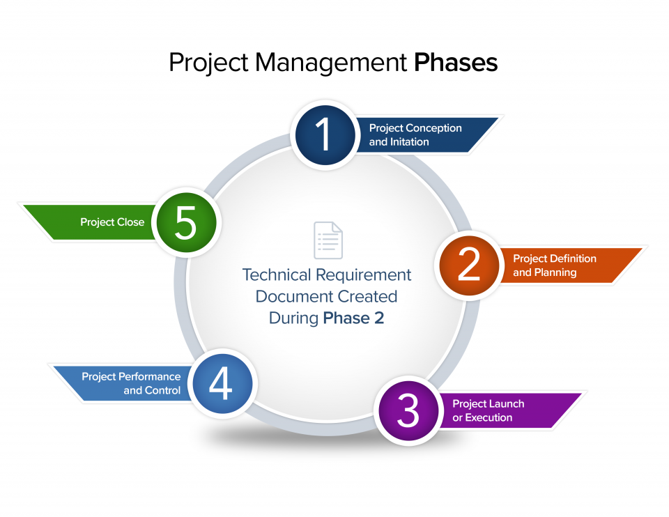 project requirements document
