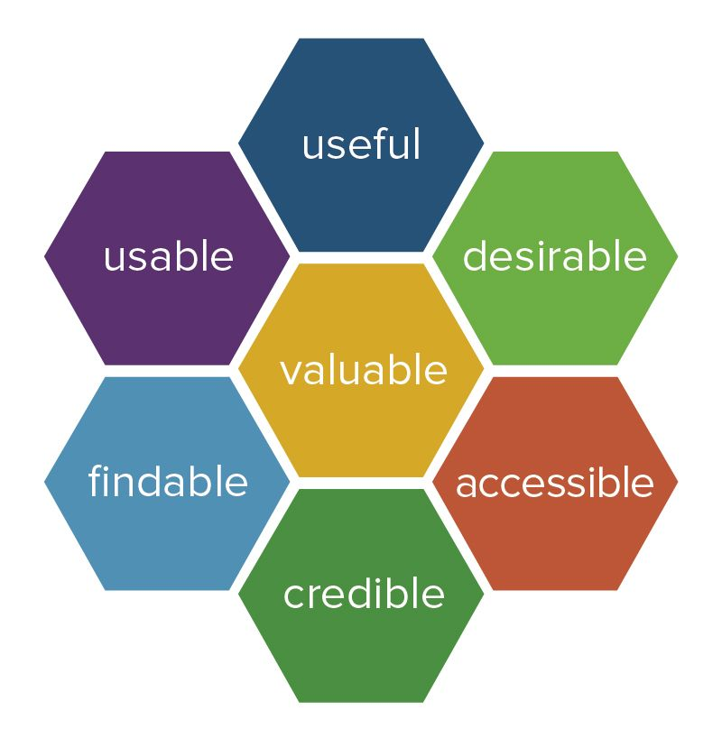 User Interface Influences on User Experience