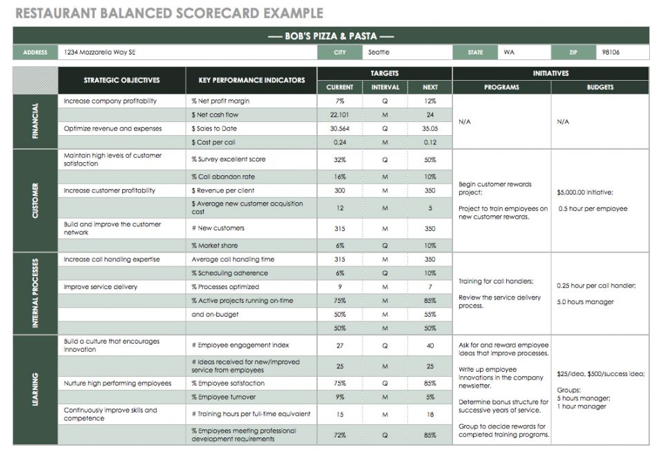 Restaurant Balanced Scorecard Example