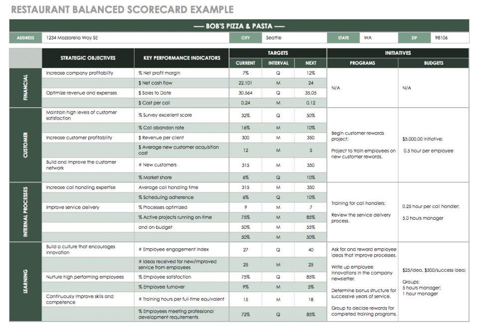 Restaurant Balanced Scorecard Example