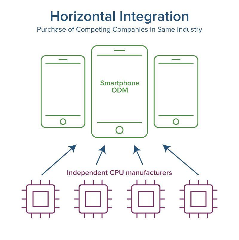 integrated supply chain management horizontal and vertical smartsheet rh smartsheet com  thomas cook vertical integration diagram
