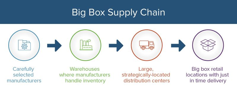walmart big box supply chain flowchart