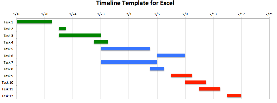 How To Make An Excel Timeline Template - Timeline chart template