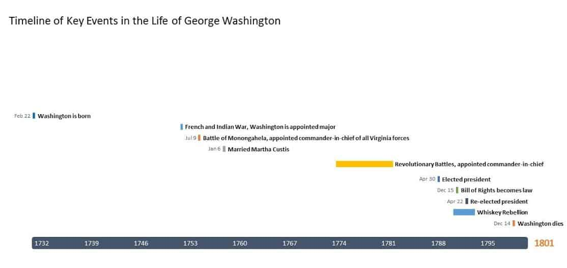 Timeline of George Washington