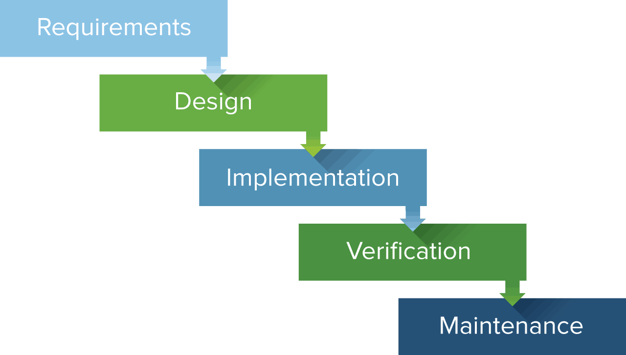 Full comparison agile vs scrum vs waterfall vs kanban for Project management agile waterfall