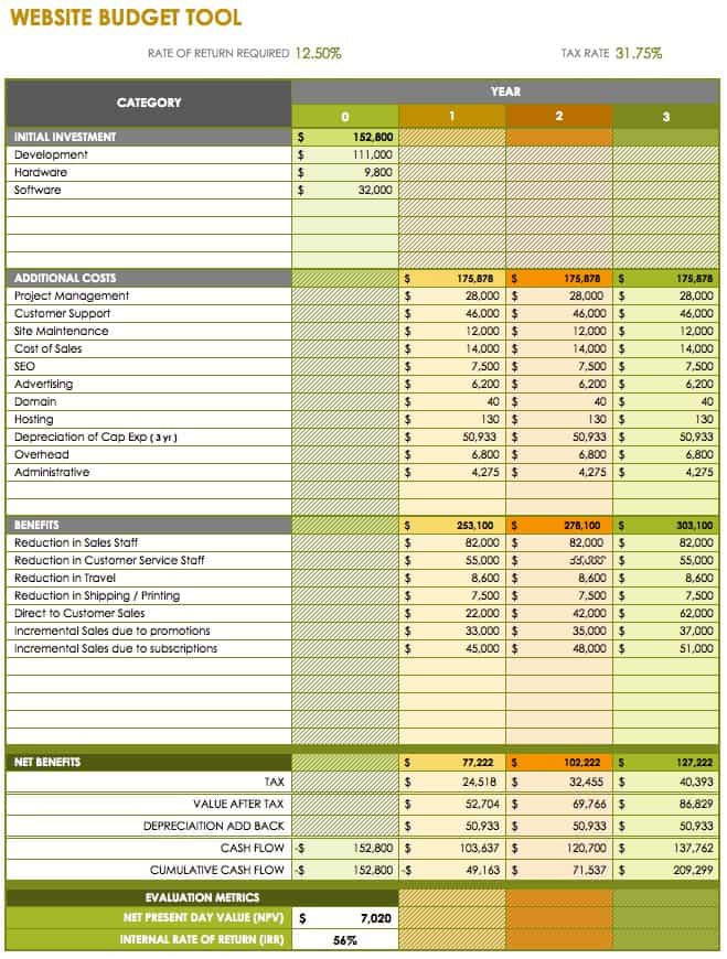 Free Marketing Budget Templates