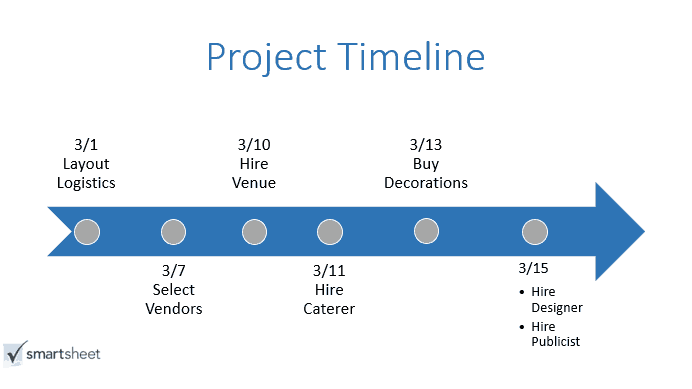 sample timeline templates